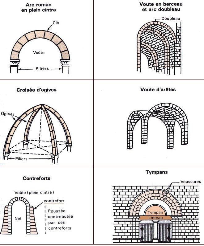 Lamallettehistoiregographie des lieux centraux les for Architecture romane et gothique
